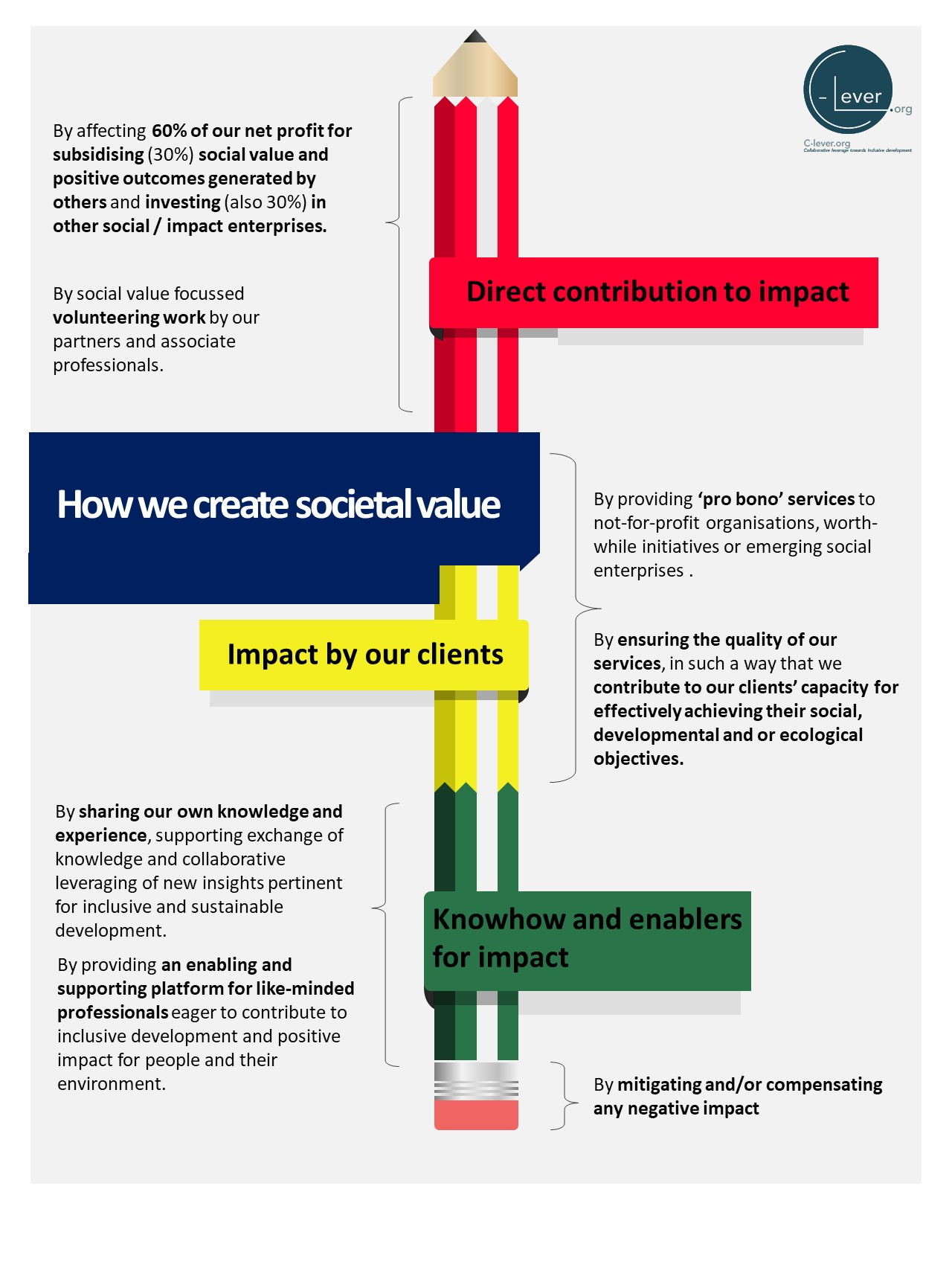 infographic social value C lever.org